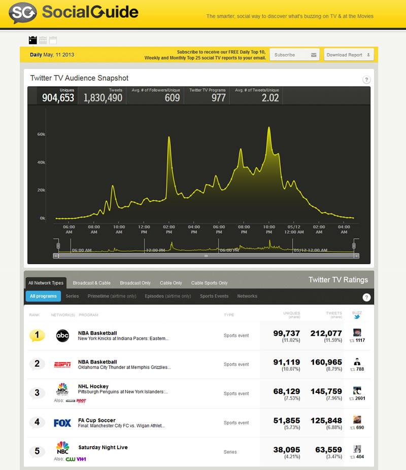 Social Guide - US TV Social Ratings