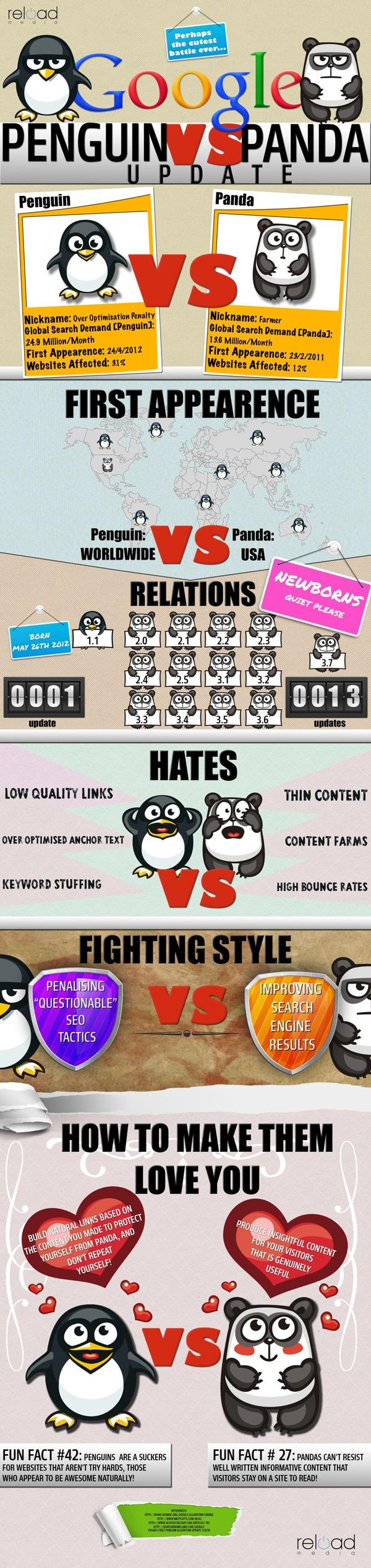 Penguin versus Panda infographic
