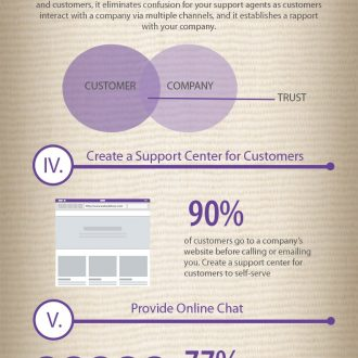 Infographic – 7 Ways to Provide Exceptional Customer Service for Ecommerce